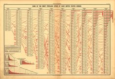 Progress (Rank of Cities by Population) From the Statistical Atlas of the United States (1880)