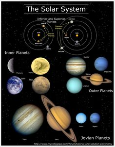 The Solar System: Modern and Ancient [Infographic]