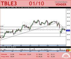 TRACTEBEL - TBLE3 - 01/10/2012 #TBLE3 #analises #bovespa