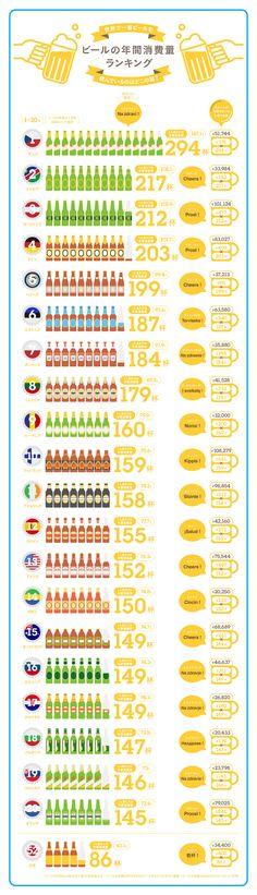 ビールの年間消費量ランキング|Infographics|ANA Travel & Life