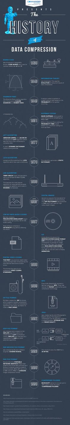 The History of #Data #Compression #infographic