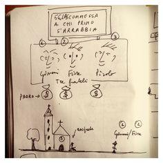 056_La scommessa di chi prima s'arrabbia disegnata da Marco Belpoliti su @ moleskine