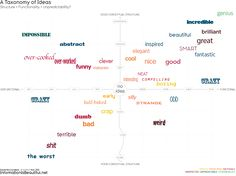 A Taxonomy of Ideas? — Information is Beautiful
