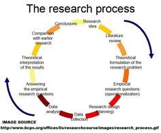 Methodologies for dissertation