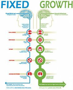 What Teachers Need to Know about Fixed Vs Growth Mindset ~ Educational Technology and Mobile Learning How to fine-tune the internal monologue that scores every aspect of our lives, from leadership to love. Fixed Mindset, Growth Mindset, Success Mindset, Coaching Personal, Life Coaching, Coaching Quotes, Learning Theory, Mobile Learning, Educational Technology