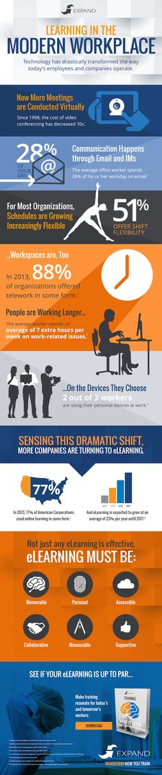 #Learning in the Modern Workplace #eLearning #training
