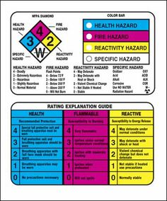 Hazardous Chemicals and Materials - Right to Know Wallet Card ... with health, fire, reactivity and specific hazard information. $0.81