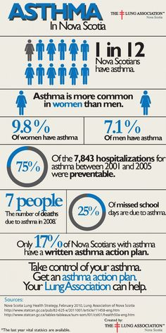 Asthma Children  Click On The Image For Additional Details