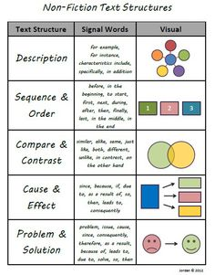 Non-fiction Text Structure Reference Sheet and graphic organizer