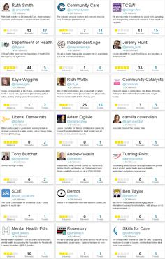 Top influencers who tweeted about Norman Lamb's speech for the NCAS conference 2013 on 17 Oct 13. Influencers included Community Care, Camilla Cavendish and the independent think-tank Demos.