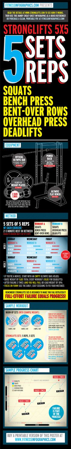 5 Sets 5 Reps Exercises
