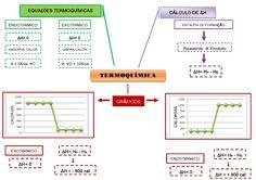 Já imaginou um mapa mental resumindo a Termoquímica pra você? Então, confira e se prepare para mandar bem na sua prova de química!