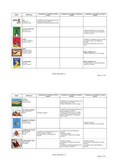 120 albums très utilisés en maternelle et classés selon le niveau de difficulté et les compétences nécessaires à la compréhension. Help Teaching, Teaching Tools, Teaching Math, Montessori, Learn To Speak Spanish, Petite Section, English Book, Teacher Organization, Chapter Books