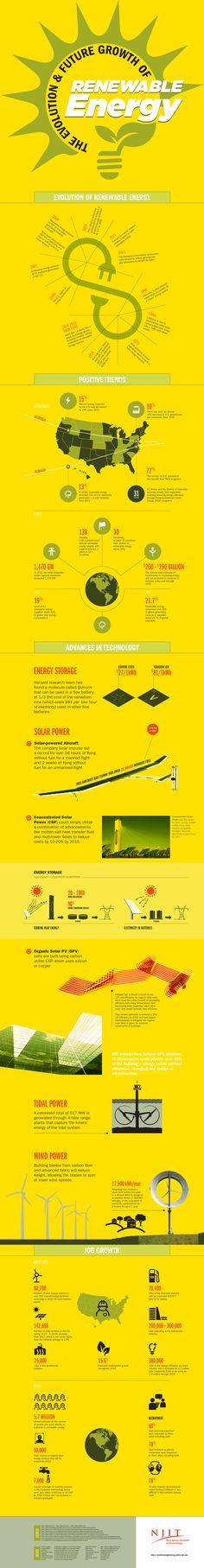 Evolution of Renewable Energy #Infographic #Renewable #Energy