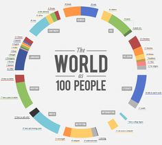If The World Were 100 People #social @ http://www.pinterest.com/pin/268808671481468726/repins/