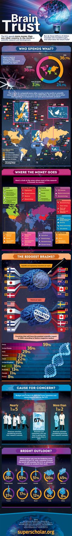 Scientific Research Spending by Country : This report with impressive illustrations presents a breakdown of the scientific research and development spending around the world and raises questions regarding the ROI of investing in brain.  > http://infographicsmania.com/scientific-research-spending-by-country/?utm_source=Pinterest&utm_medium=ZAKKAS&utm_campaign=SNAP
