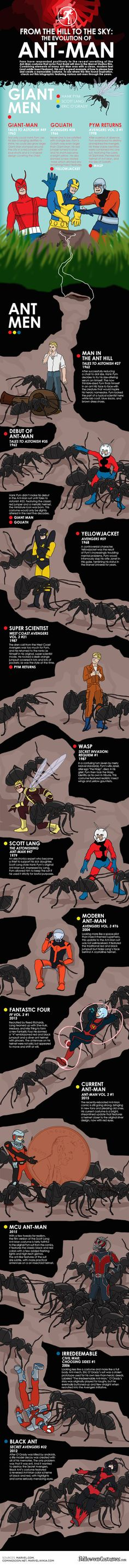 Infographic: The Evolution Of Ant-Man's Costume