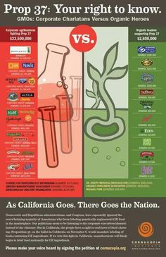 This chart describes prop. 37 which is up for vote in California this fall.