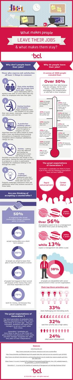 What Makes People Leave Their Jobs & What Makes Them Stay?