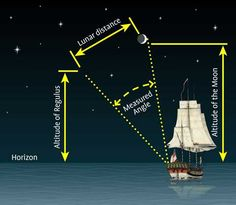 5) Lunar distance method- This method was used to calculate longitude before the chronometer was invented by observing the angle between the Moon and another celestial bodies. By using this method, Cook mapped more than 5,000 miles of coastline relatively accurately during his first voyage (1768-71).