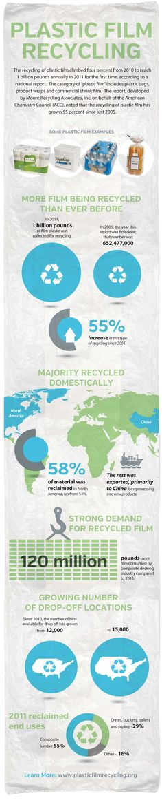 Earth911.com   Plastic Film Recycling Infographic