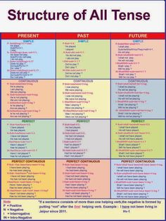 tenses: finally....a chart with all of the tenses w/examples! Thank you. #learnenglish