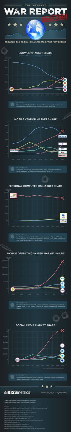 The Internet War report   #Infographic #Browsers #SocialNetworks