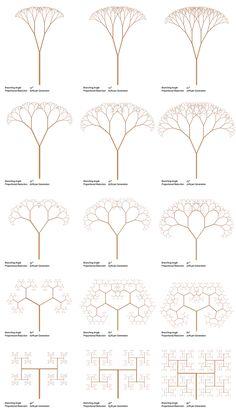 Fractal Trees – Basic L-System- Example - Fractal Trees – Basic L-System- Example – Generative Landscapes Effektive Bilder, die wir ü - Fractal Design, Fractal Art, Fractal Patterns, Patterns In Nature, Fractal Geometry, Geometry Tattoo, Nature Geometry, Sacred Geometry Symbols, Geometry Pattern