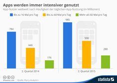 Infografik: Apps werden immer intensiver genutzt | Statista