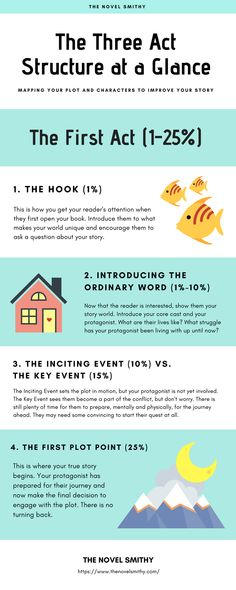 There's a reason the Three Act Structure is nearly universal, and that's because it's proven to work! When used correctly, The Three Act Structure is. Book Writing Tips, Writing Quotes, Writing Resources, Writing Help, Writing Skills, Writing Prompts, Start Writing, Writing Ideas, Novel Structure