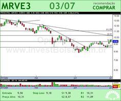 MRV - MRVE3 - 03/07/2012 #MRVE3 #analises #bovespa