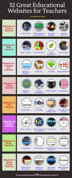 32 Great Educational Websites for Teachers #educationaltechnologytools|