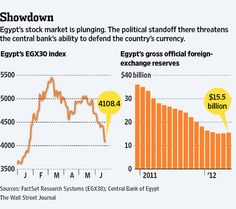 Egypt's stock market is plunging. Political standoff threatens the central banks' ability to defend currency.