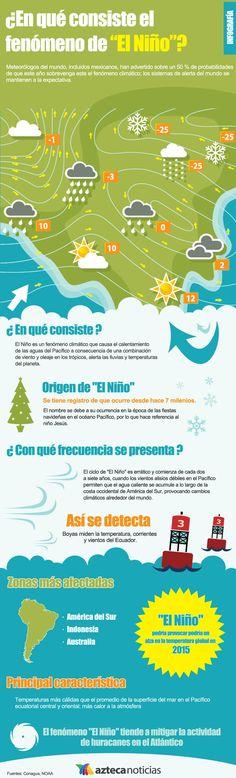 """¿En qué consiste el fenómeno de """"El Niño""""?"""