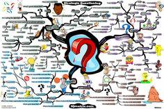 Strategic questioning mind map