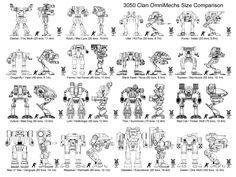 Omnimech Size comparison