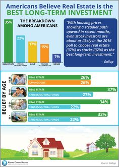 Americans Believe Real Estate Is The Best Long Term Investment