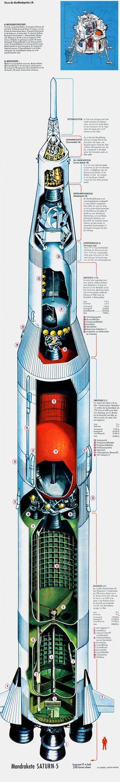 Descripción del cohete SATURNO V. Fué el primer cohete desechable de múltiples fases impulsado con combustible líquido. Dimensiones: Altura 110,6 m. Diámetro 10 m. Peso 2.900 Tm. 3 Fases (2 para Skylab). Capacidad de carga útil a baja órbita OBT (entre 200 y 2.000 km): Primera fase S1: 118 Tm y 5 motores F-1 con oxígeno líquido. 2°fase S2 y 3° fase S3: 75 Tm y 5 motores J-2 con nitrógeno y oxígeno liquido. Carga útil a la Luna: 47 Tm.