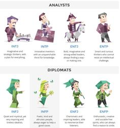 What is your personality type?  You can be one of 16 different personalities -- take the test.