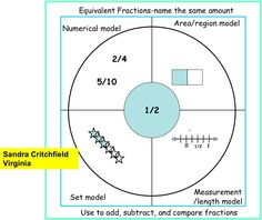 thinking map   the thinking process associated with a circle map is defining in ...
