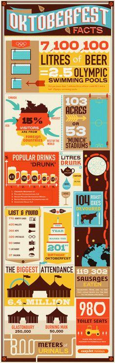 Oktoberfest infographic from easyJet Holidays.