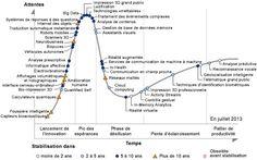 Le cycle perpétuel de la hype   Slate.fr