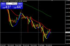 Download Free Forex Super Scalping with Martingale Strategy