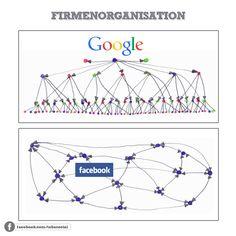 Wie sieht die Firmenstruktur von #Facebook und #Google aus?