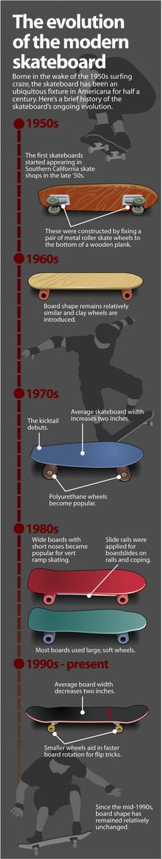 "Evolution of the modern skateboard 2013- Lil Red Hen Skateboard Wheels develops the first functional mag wheel and tire combo with removable polyurethane ""tires"" and a center hubcap to hide that ugly nut."
