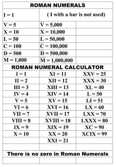 roman numeral chart template Working with Roman Numerals Writing Words, Writing Skills, Roman Numerals Chart, General Knowledge Book, Math Vocabulary, Math Formulas, Learn English Words, English Writing, Homeschool Math