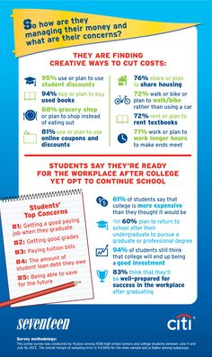 How college students are paying for college!