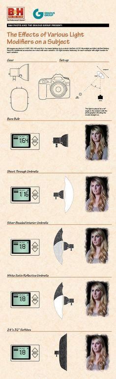 [Photography Advices] The efects of various light modifiers on a subject | Los efectos de las modificaciones de luz sobre un objeto