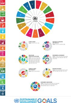 sdg index Dashboard Make An Infographic, Circle Infographic, Creative Infographic, Un Global Goals, Sustainability Education, Conceptual Framework, Curriculum Design, Art Village, Circular Economy