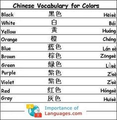 Learn Common Chinese Phrases to Help you Around Chinese and other Chinese Speaking Countries. Common / Basic Chinese Phrases and Greetings Chinese Words In English, Basic Chinese, Chinese Phrases, How To Learn Chinese, Chinese Language Course, Learn Chinese Language, Learn Chinese Alphabet, Japanese Language, Chinese Lessons